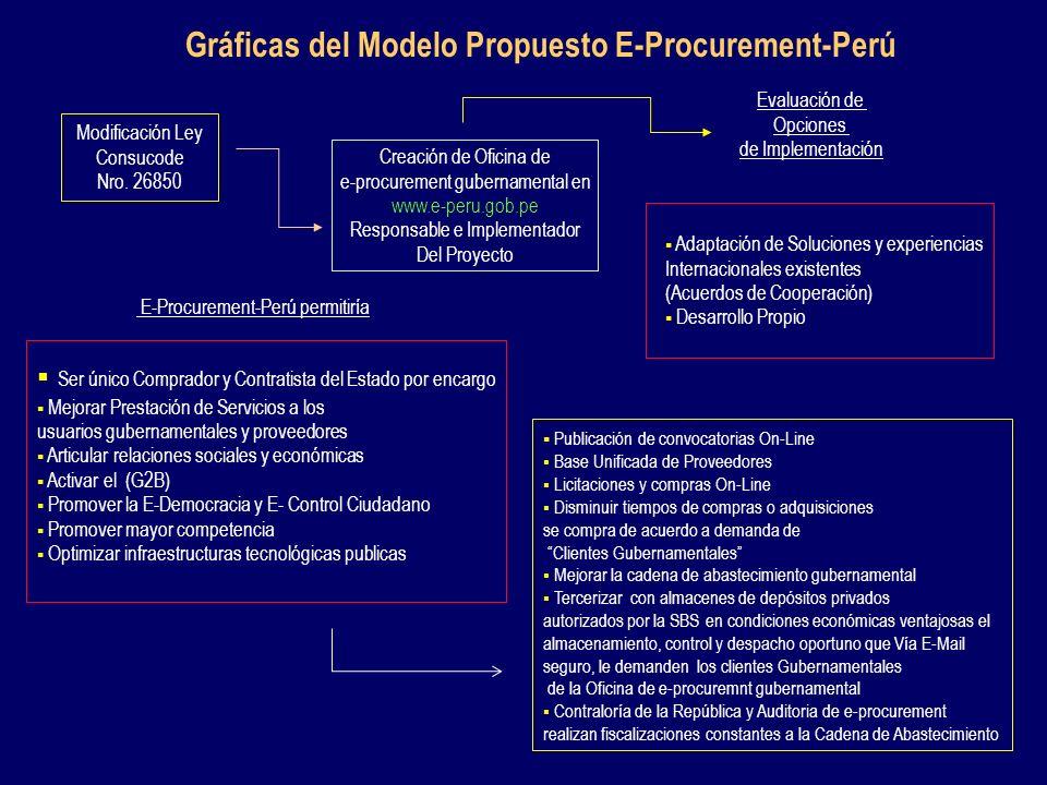 Gráficas del Modelo Propuesto E-Procurement-Perú Modificación Ley Consucode Nro. 26850 Creación de Oficina de e-procurement gubernamental en www.e-per