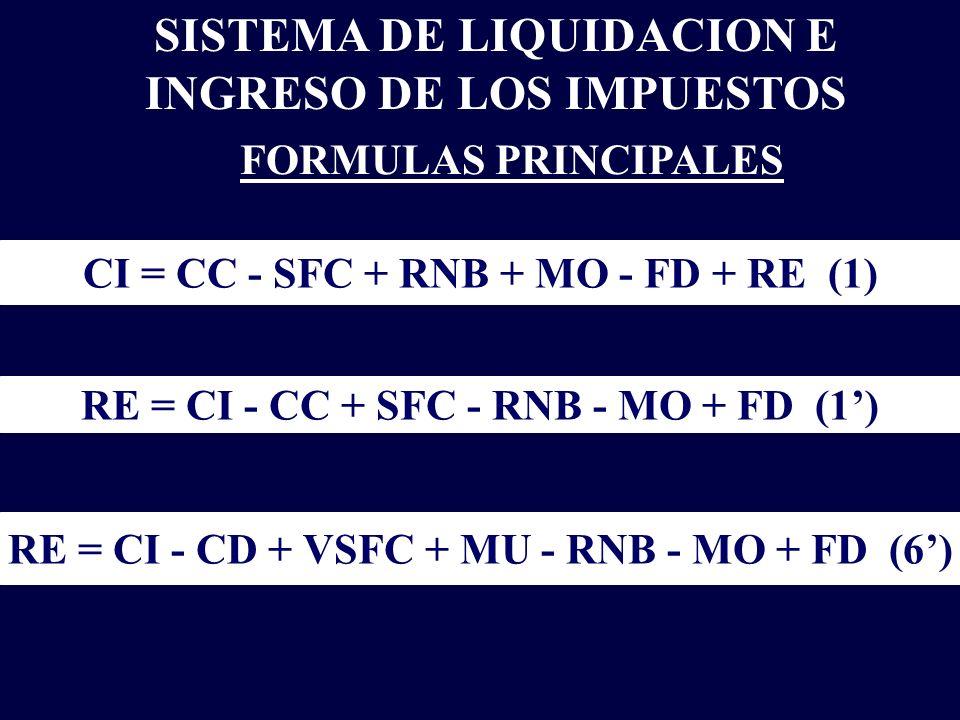 SISTEMA DE LIQUIDACION E INGRESO DE LOS IMPUESTOS FORMULAS PRINCIPALES CI = CC - SFC + RNB + MO - FD + RE (1) RE = CI - CC + SFC - RNB - MO + FD (1) R