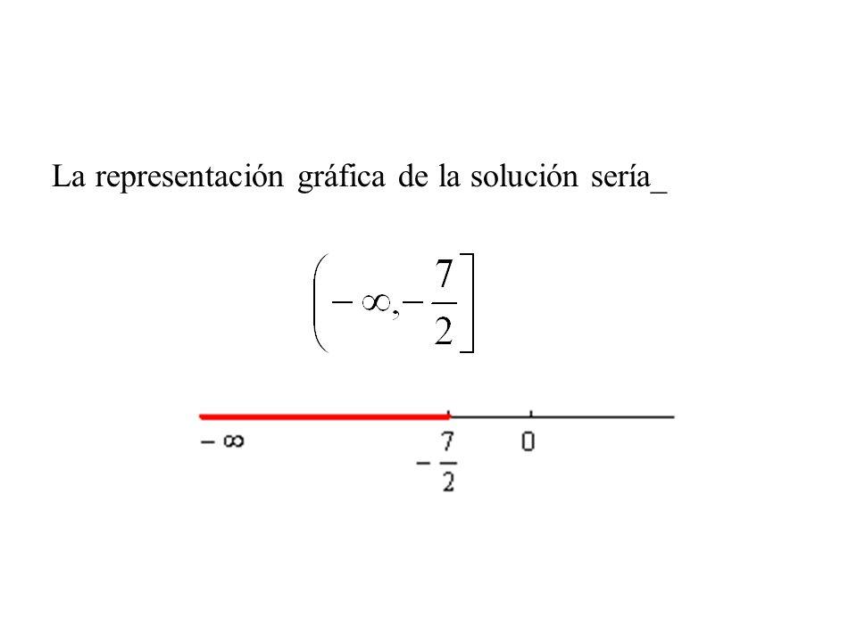 La representación gráfica de la solución sería_