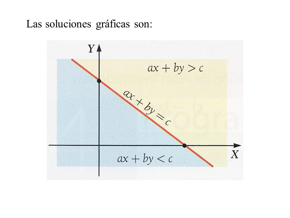 Las soluciones gráficas son: