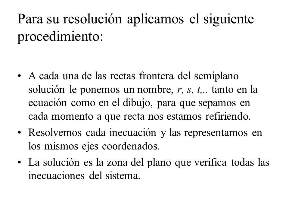 Para su resolución aplicamos el siguiente procedimiento: A cada una de las rectas frontera del semiplano solución le ponemos un nombre, r, s, t,.. tan