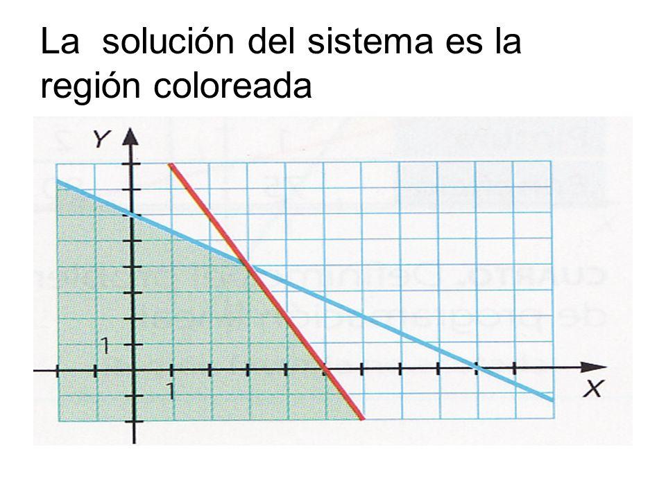 La solución del sistema es la región coloreada