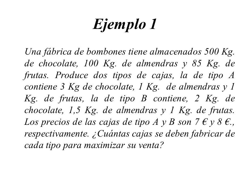 Ejemplo 1 Una fábrica de bombones tiene almacenados 500 Kg. de chocolate, 100 Kg. de almendras y 85 Kg. de frutas. Produce dos tipos de cajas, la de t