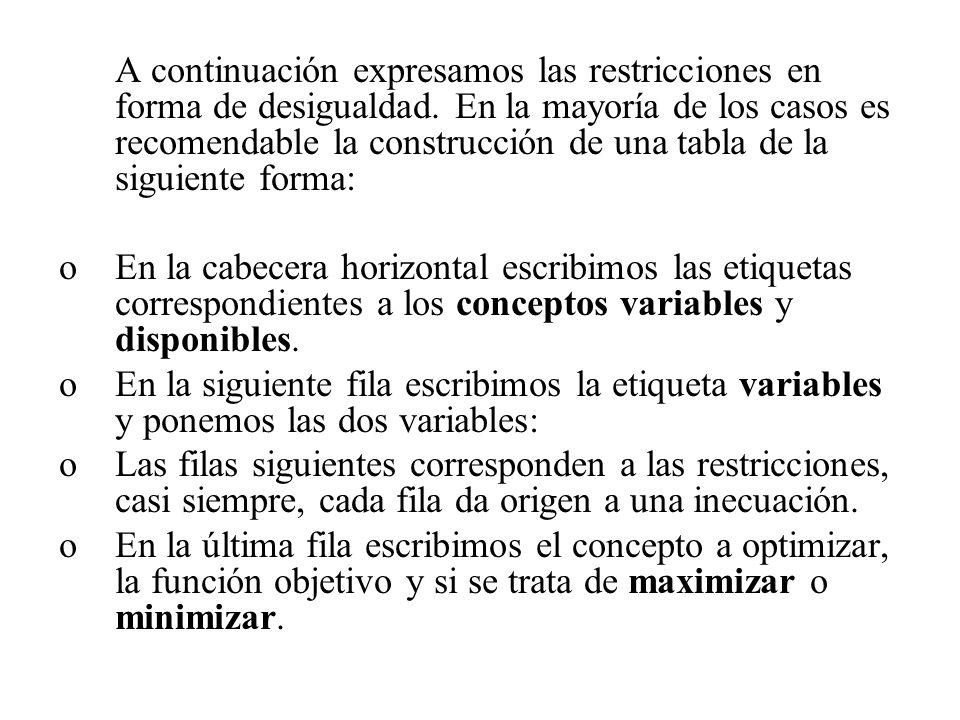 A continuación expresamos las restricciones en forma de desigualdad. En la mayoría de los casos es recomendable la construcción de una tabla de la sig