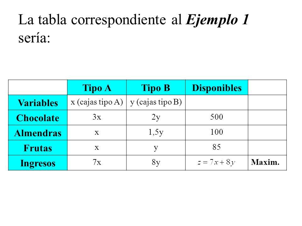 La tabla correspondiente al Ejemplo 1 sería: Tipo ATipo BDisponibles Variables x (cajas tipo A)y (cajas tipo B) Chocolate 3x2y500 Almendras x1,5y100 F