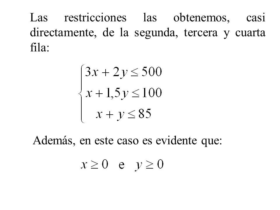 Las restricciones las obtenemos, casi directamente, de la segunda, tercera y cuarta fila: Además, en este caso es evidente que: