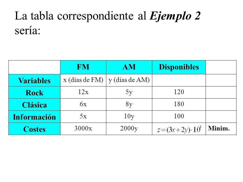 La tabla correspondiente al Ejemplo 2 sería: FMAMDisponibles Variables x (días de FM)y (días de AM) Rock 12x5y120 Clásica 6x8y180 Información 5x10y100