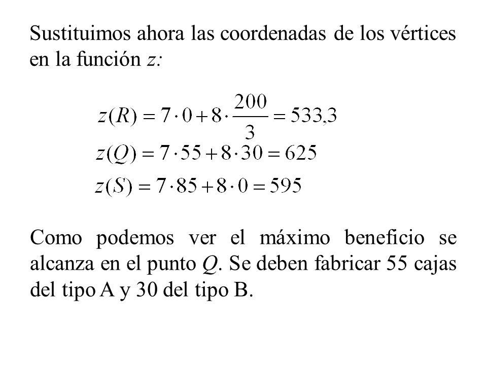Sustituimos ahora las coordenadas de los vértices en la función z: Como podemos ver el máximo beneficio se alcanza en el punto Q. Se deben fabricar 55