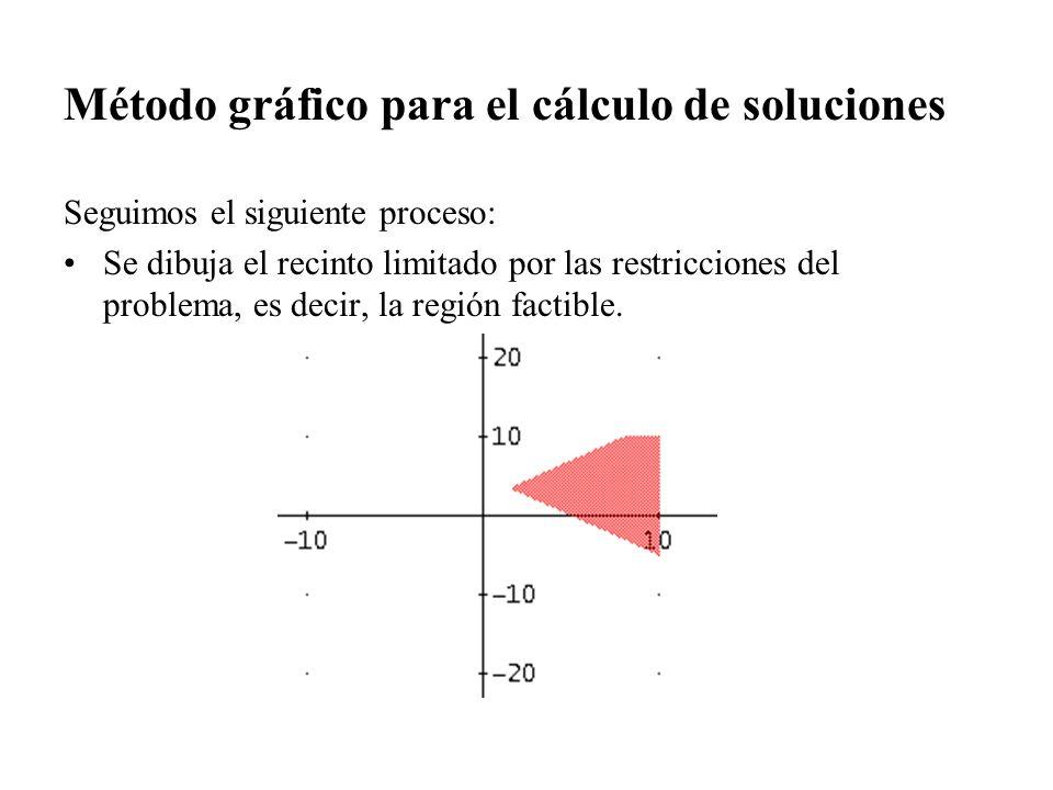 Método gráfico para el cálculo de soluciones Seguimos el siguiente proceso: Se dibuja el recinto limitado por las restricciones del problema, es decir