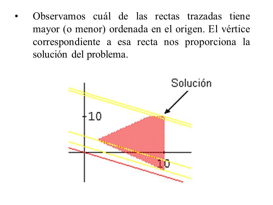 Observamos cuál de las rectas trazadas tiene mayor (o menor) ordenada en el origen. El vértice correspondiente a esa recta nos proporciona la solución