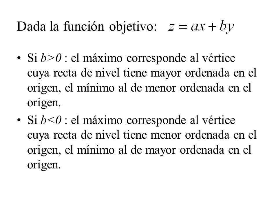 Dada la función objetivo: Si b>0 : el máximo corresponde al vértice cuya recta de nivel tiene mayor ordenada en el origen, el mínimo al de menor orden