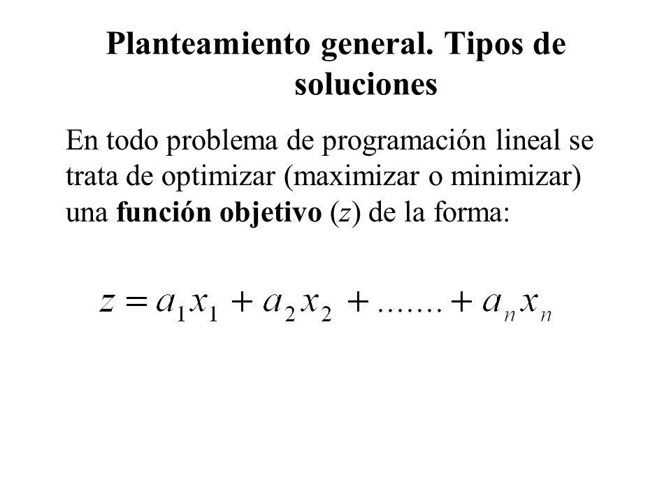 Planteamiento general. Tipos de soluciones En todo problema de programación lineal se trata de optimizar (maximizar o minimizar) una función objetivo
