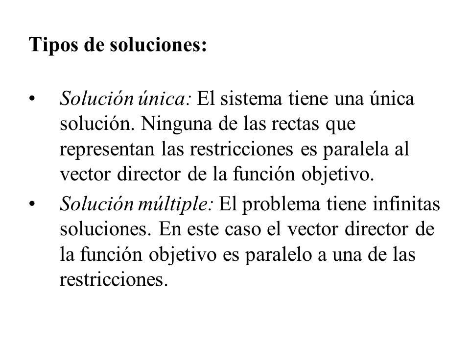 Tipos de soluciones: Solución única: El sistema tiene una única solución. Ninguna de las rectas que representan las restricciones es paralela al vecto