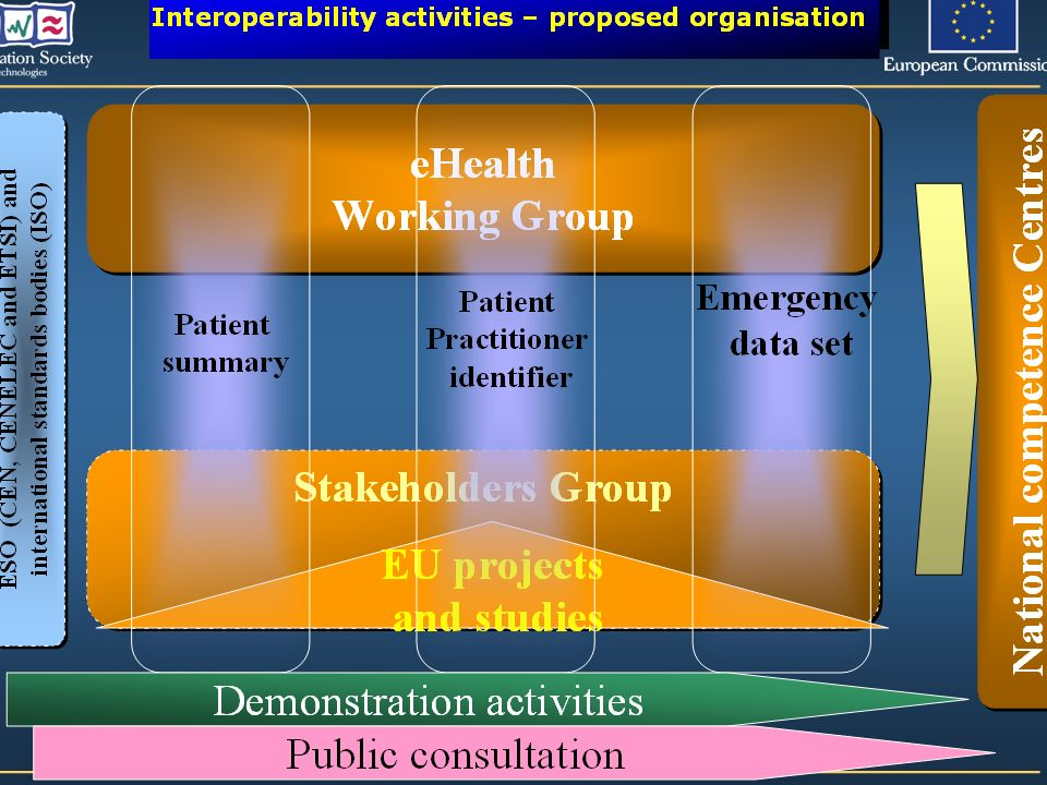 eHealth Working Group eHealth Working Group Interoperability activities – proposed organisation Stakeholders Group EU projects and studies CEN TC 251,