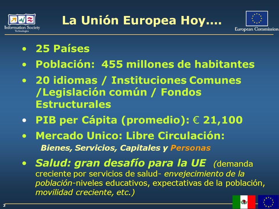 La Unión Europea Hoy.... 25 Países Población: 455 millones de habitantes 20 idiomas / Instituciones Comunes /Legislación común / Fondos Estructurales