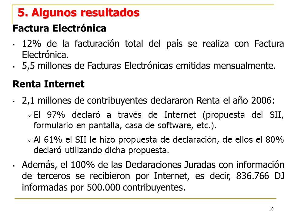 10 Factura Electrónica 12% de la facturación total del país se realiza con Factura Electrónica.