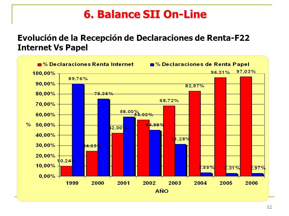 12 Evolución de la Recepción de Declaraciones de Renta-F22 Internet Vs Papel 6. Balance SII On-Line