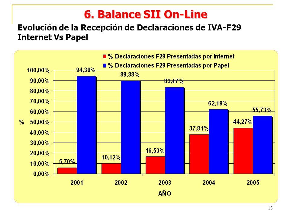 13 Evolución de la Recepción de Declaraciones de IVA-F29 Internet Vs Papel 6. Balance SII On-Line