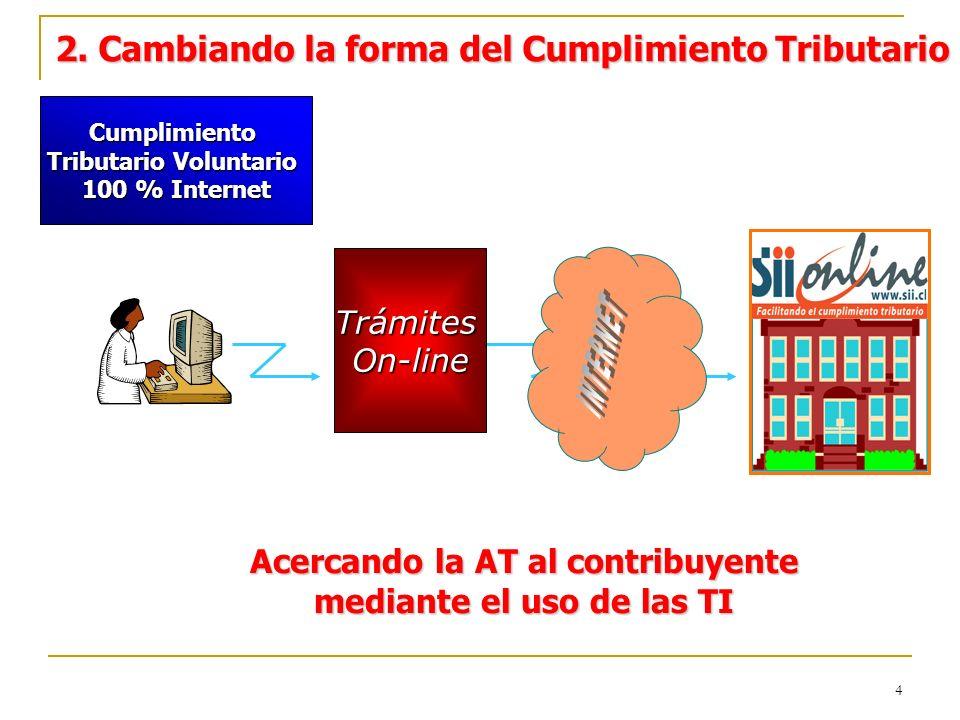 4 2. Cambiando la forma del Cumplimiento Tributario Concurrencia a Oficinas del SII (Costo de Transacción) Declaración y pago de Impuestos Termino de