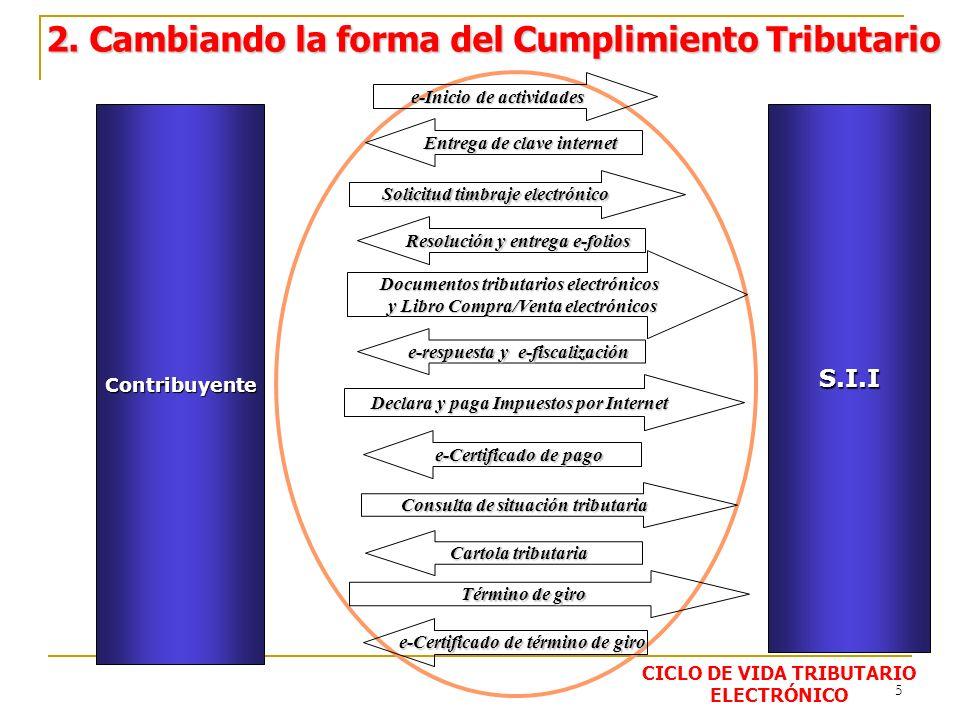 26 Portal Tributario MIPYME En www.sii.cl www.sii.cl se accede a Portal MIPYME