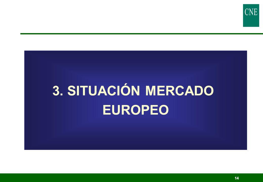14 3. SITUACIÓN MERCADO EUROPEO