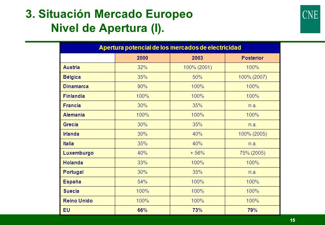 15 Apertura potencial de los mercados de electricidad 20002003Posterior Austria32%100% (2001)100% Bélgica35%50%100% (2007) Dinamarca90%100% Finlandia1