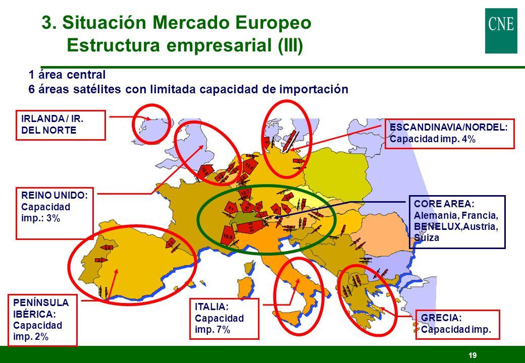 19 1 área central 6 áreas satélites con limitada capacidad de importación CORE AREA: Alemania, Francia, BENELUX,Austria, Suiza ITALIA: Capacidad imp.
