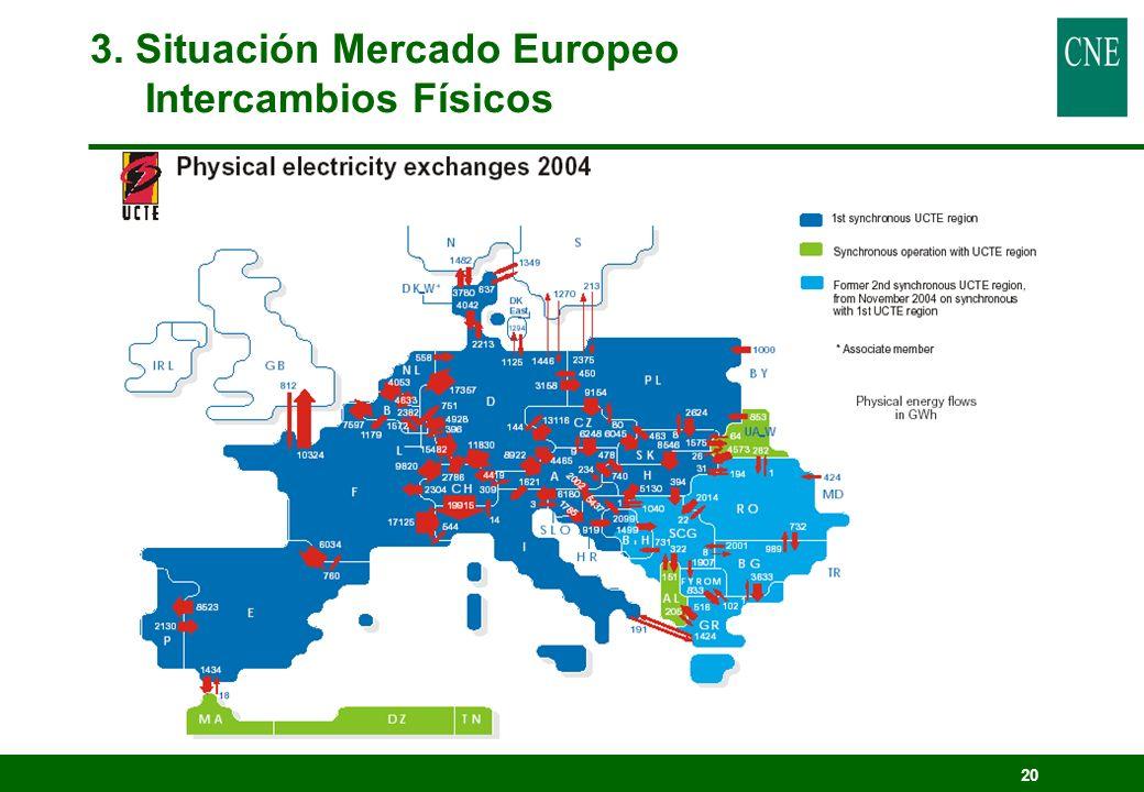20 3. Situación Mercado Europeo Intercambios Físicos