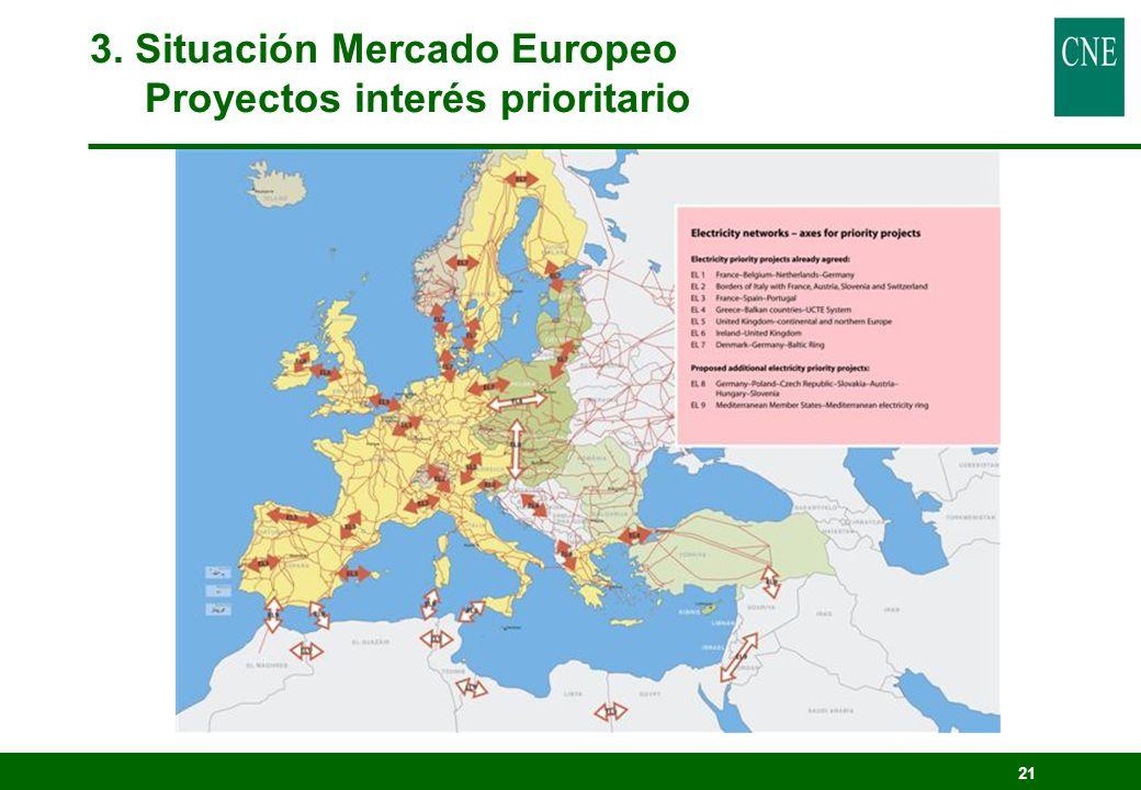 21 3. Situación Mercado Europeo Proyectos interés prioritario