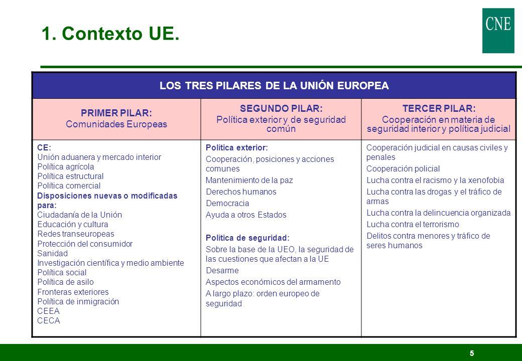 5 LOS TRES PILARES DE LA UNIÓN EUROPEA PRIMER PILAR: Comunidades Europeas SEGUNDO PILAR: Política exterior y de seguridad común TERCER PILAR: Cooperac