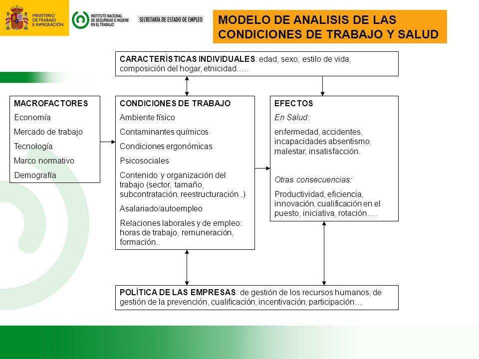 MODELO DE ANALISIS DE LAS CONDICIONES DE TRABAJO Y SALUD MACROFACTORES Economía Mercado de trabajo Tecnología Marco normativo Demografía CONDICIONES D