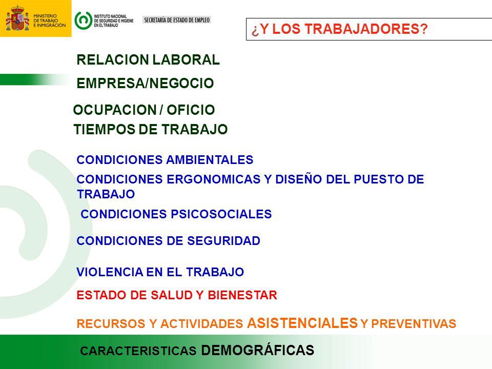 ¿Y LOS TRABAJADORES? RELACION LABORAL EMPRESA/NEGOCIO OCUPACION / OFICIO TIEMPOS DE TRABAJO CONDICIONES AMBIENTALES CONDICIONES ERGONOMICAS Y DISEÑO D