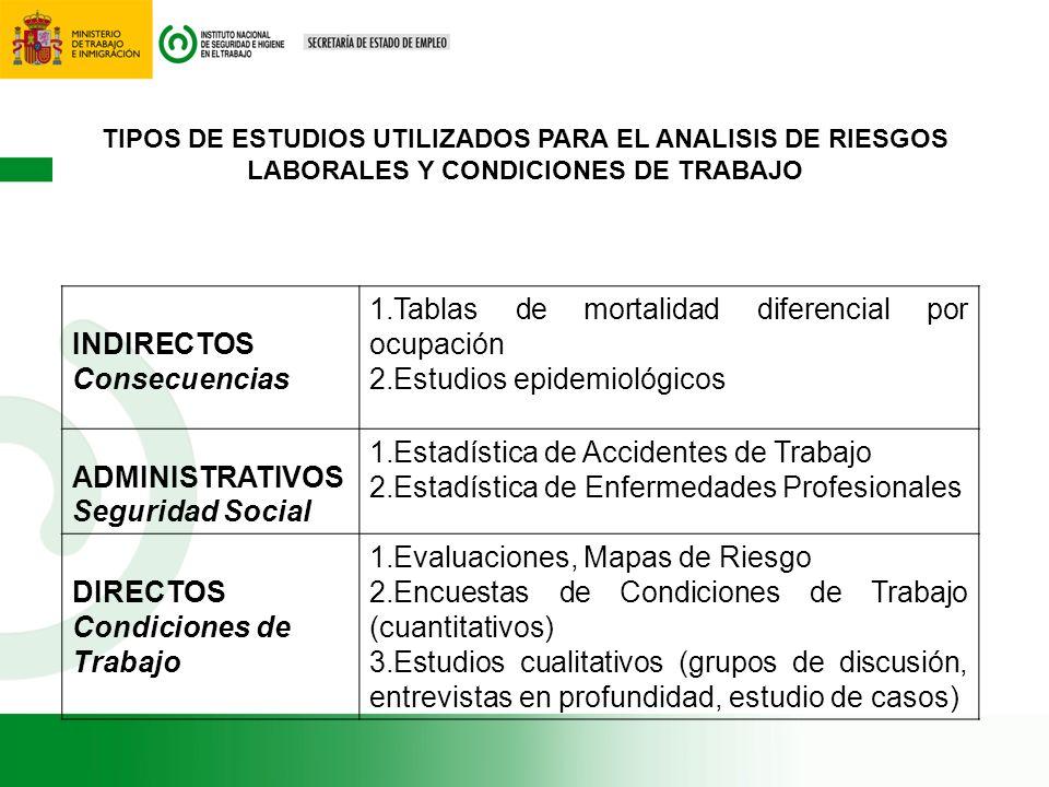 TIPOS DE ESTUDIOS UTILIZADOS PARA EL ANALISIS DE RIESGOS LABORALES Y CONDICIONES DE TRABAJO INDIRECTOS Consecuencias 1.Tablas de mortalidad diferencia
