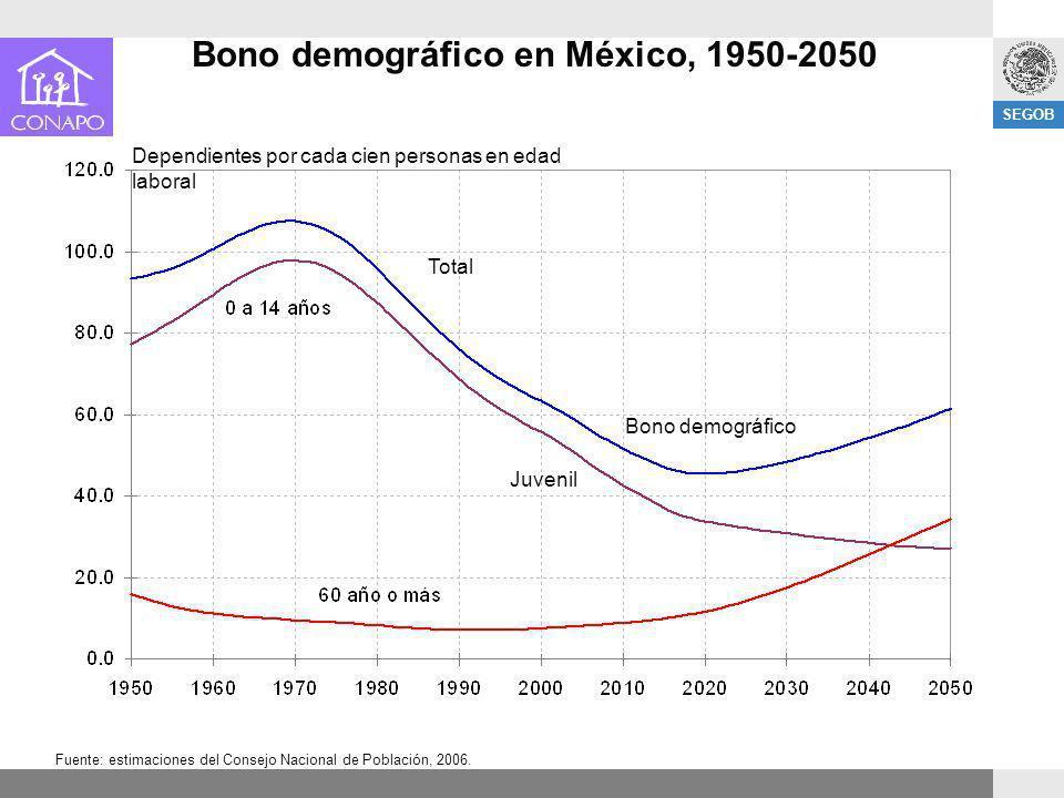 SEGOB Bono demográfico en México, 1950-2050 Fuente: estimaciones del Consejo Nacional de Población, 2006. Dependientes por cada cien personas en edad
