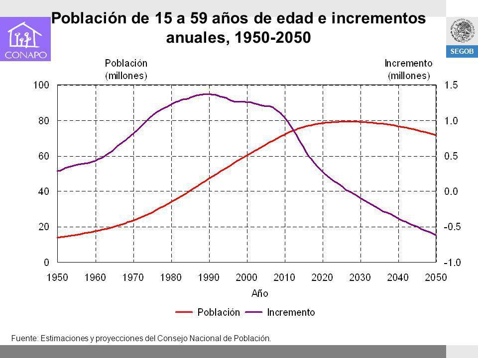 SEGOB Población de 15 a 59 años de edad e incrementos anuales, 1950-2050 Fuente: Estimaciones y proyecciones del Consejo Nacional de Población.