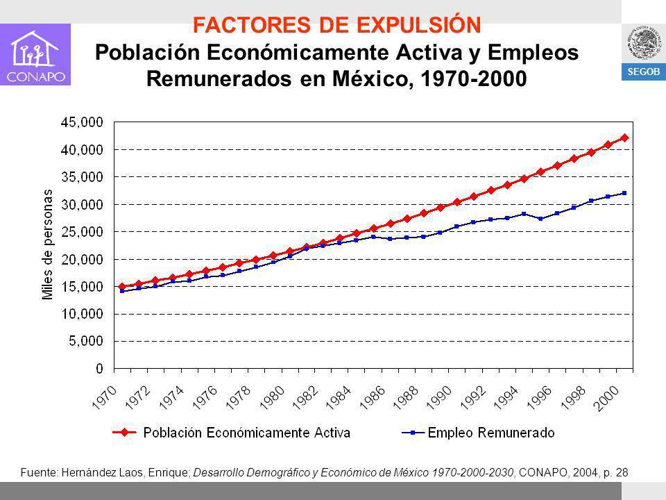 SEGOB FACTORES DE EXPULSIÓN Población Económicamente Activa y Empleos Remunerados en México, 1970-2000 Fuente: Hernández Laos, Enrique; Desarrollo Dem