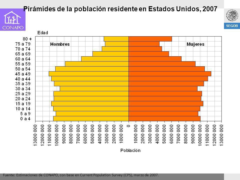 SEGOB Pirámides de la población residente en Estados Unidos, 2007 Fuente: Estimaciones de CONAPO, con base en Current Population Survey (CPS), marzo d