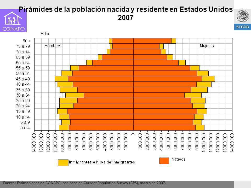 SEGOB Pirámides de la población nacida y residente en Estados Unidos 2007 Fuente: Estimaciones de CONAPO, con base en Current Population Survey (CPS),