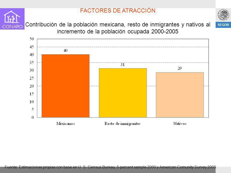 SEGOB FACTORES DE ATRACCIÓN Contribución de la población mexicana, resto de inmigrantes y nativos al incremento de la población ocupada 2000-2005 Fuen