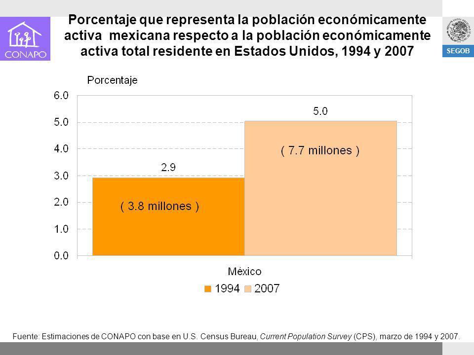 SEGOB Fuente: Estimaciones de CONAPO con base en U.S. Census Bureau, Current Population Survey (CPS), marzo de 1994 y 2007. Porcentaje que representa