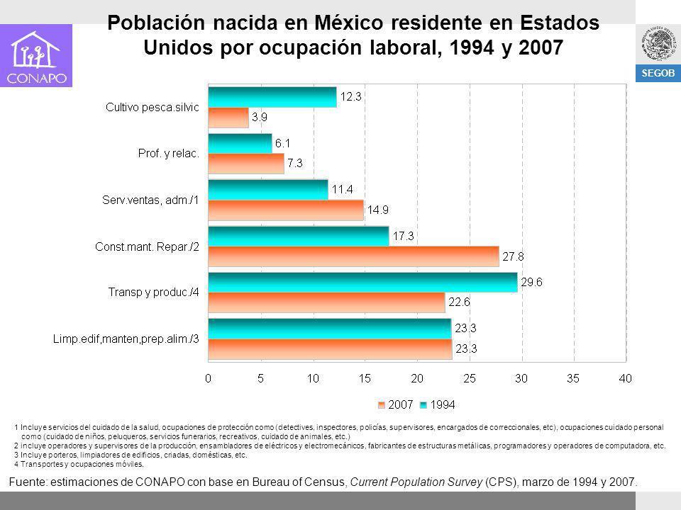 SEGOB Población nacida en México residente en Estados Unidos por ocupación laboral, 1994 y 2007 Fuente: estimaciones de CONAPO con base en Bureau of C