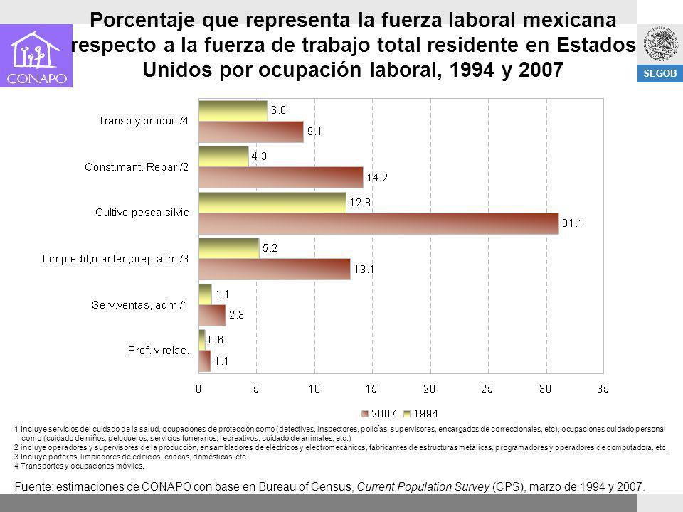 SEGOB Porcentaje que representa la fuerza laboral mexicana respecto a la fuerza de trabajo total residente en Estados Unidos por ocupación laboral, 19