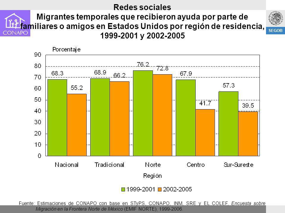 SEGOB Redes sociales Migrantes temporales que recibieron ayuda por parte de familiares o amigos en Estados Unidos por región de residencia, 1999-2001