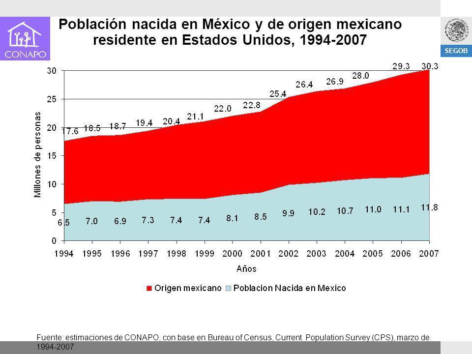 SEGOB Población nacida en México y de origen mexicano residente en Estados Unidos, 1994-2007 Fuente: estimaciones de CONAPO, con base en Bureau of Cen