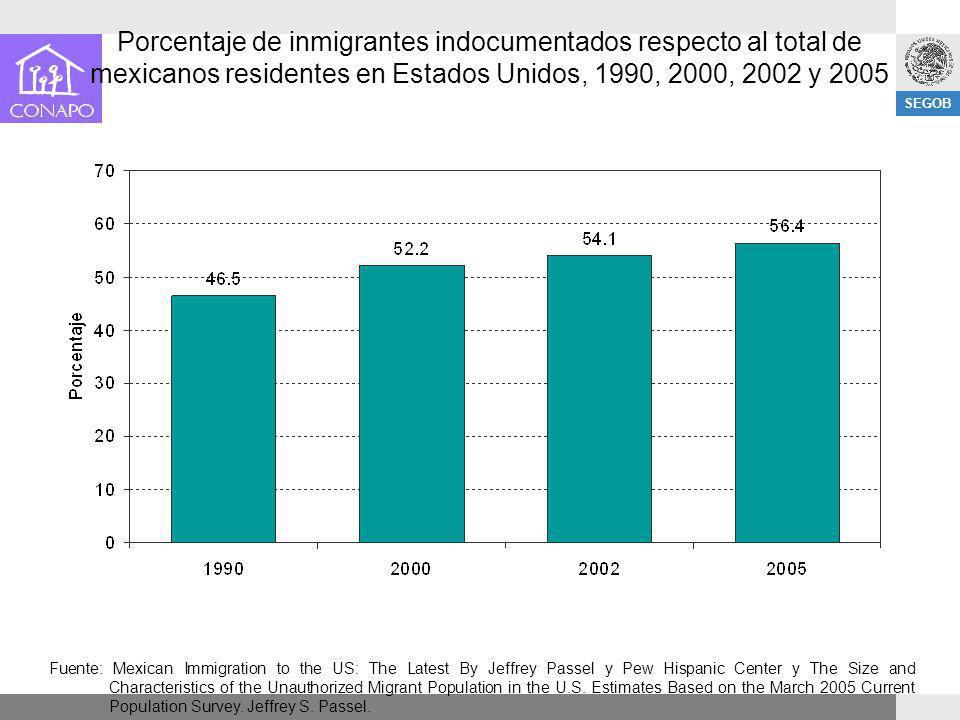 SEGOB Porcentaje de inmigrantes indocumentados respecto al total de mexicanos residentes en Estados Unidos, 1990, 2000, 2002 y 2005 Fuente: Mexican Im