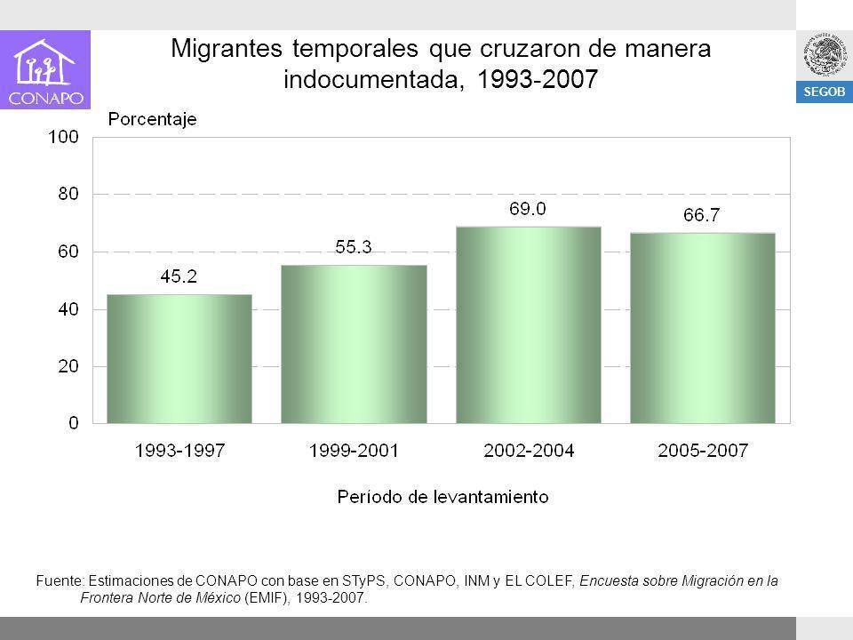SEGOB Migrantes temporales que cruzaron de manera indocumentada, 1993-2007 Fuente: Estimaciones de CONAPO con base en STyPS, CONAPO, INM y EL COLEF, E