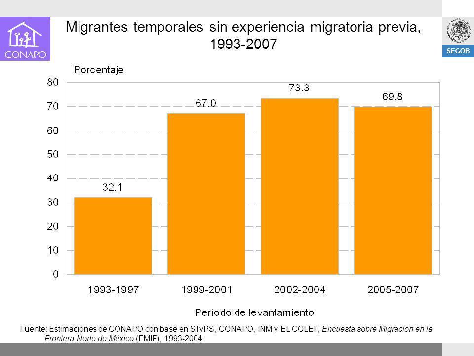 SEGOB Migrantes temporales sin experiencia migratoria previa, 1993-2007 Fuente: Estimaciones de CONAPO con base en STyPS, CONAPO, INM y EL COLEF, Encu