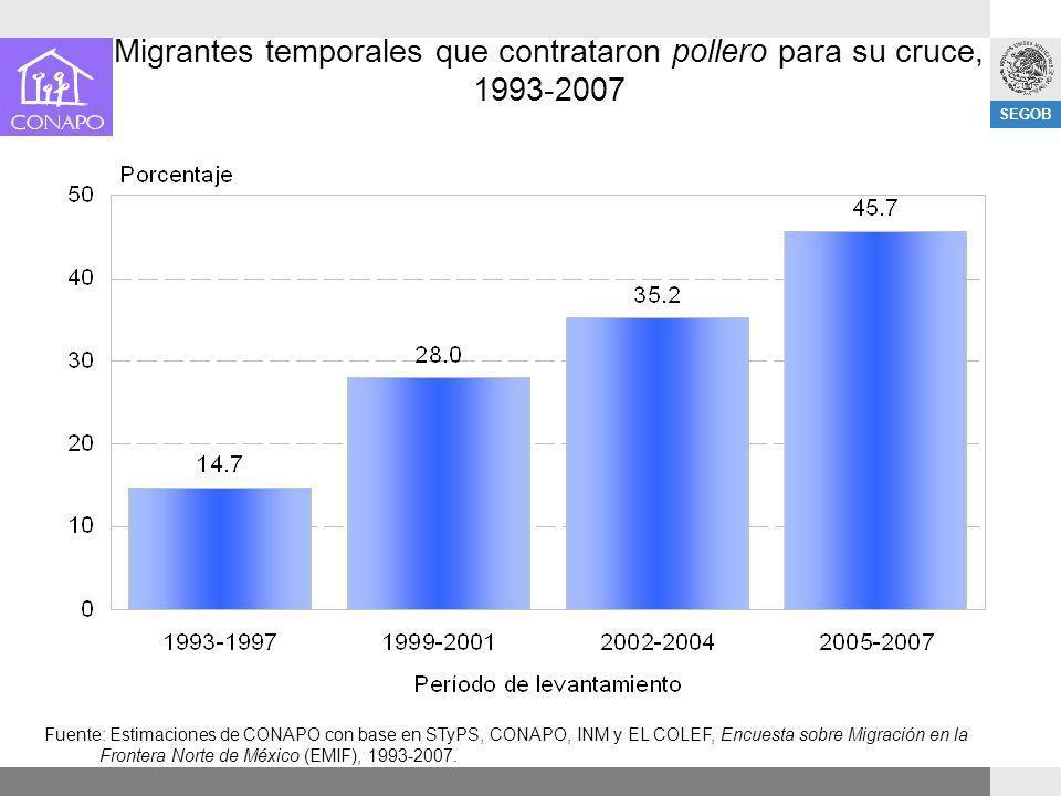SEGOB Migrantes temporales que contrataron pollero para su cruce, 1993-2007 Fuente: Estimaciones de CONAPO con base en STyPS, CONAPO, INM y EL COLEF,