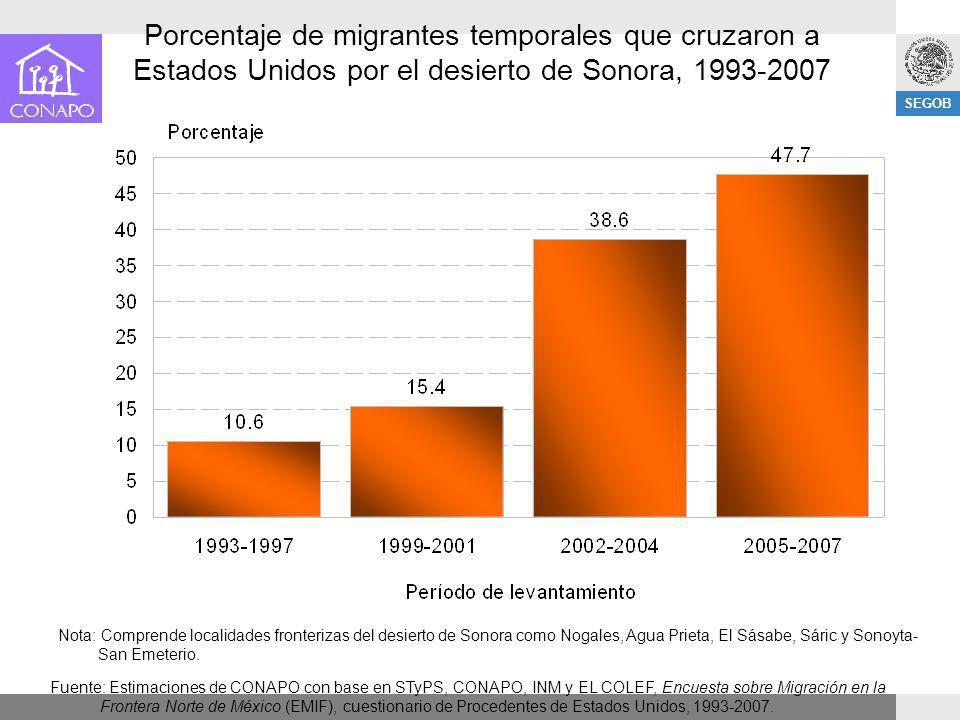 SEGOB Porcentaje de migrantes temporales que cruzaron a Estados Unidos por el desierto de Sonora, 1993-2007 Nota: Comprende localidades fronterizas de