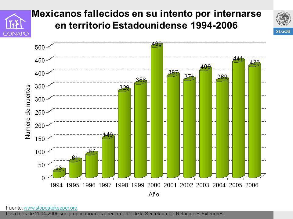 SEGOB Mexicanos fallecidos en su intento por internarse en territorio Estadounidense 1994-2006 Fuente: www.stopgatekeeper.org,www.stopgatekeeper.org L